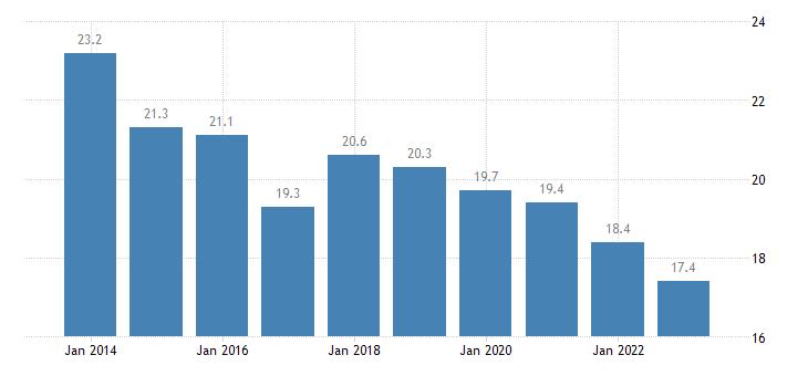 denmark median of the housing cost burden distribution above 60percent of median equivalised income eurostat data