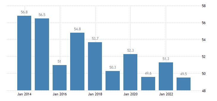 denmark median of the housing cost burden distribution below 60percent of median equivalised income eurostat data