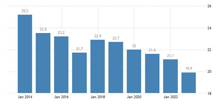 denmark median of the housing cost burden distribution females eurostat data