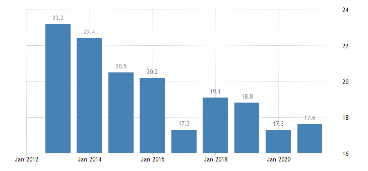 denmark median of the housing cost burden distribution less than 18 years eurostat data
