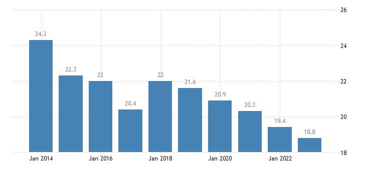 denmark median of the housing cost burden distribution males eurostat data
