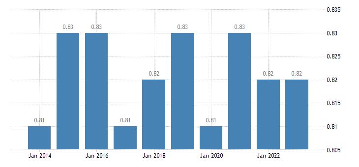 denmark median relative income of elderly people 60 eurostat data