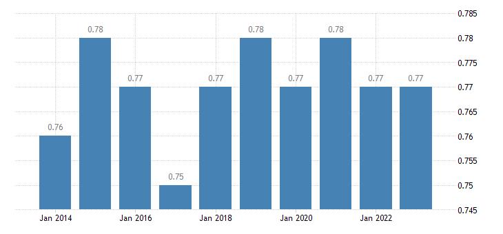 denmark median relative income of elderly people eurostat data