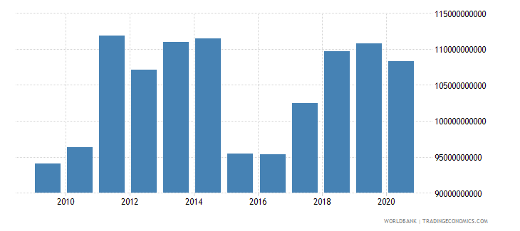 denmark merchandise exports by the reporting economy us dollar wb data