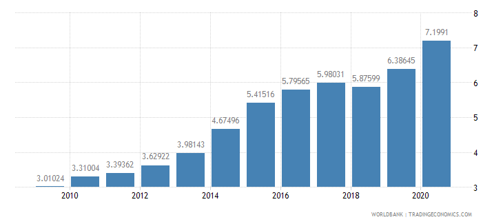 denmark merchandise exports to developing economies in east asia  pacific percent of total merchandise exports wb data