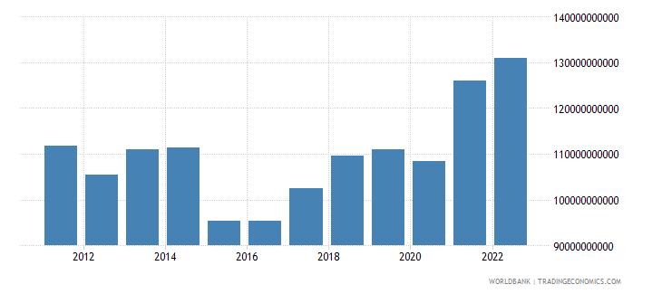 denmark merchandise exports us dollar wb data