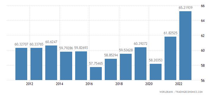 denmark merchandise trade percent of gdp wb data