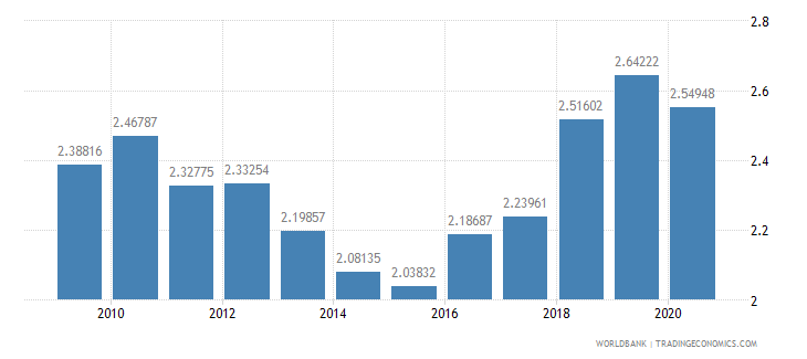 denmark military expenditure percent of central government expenditure wb data