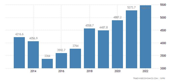 Denmark Military Expenditure