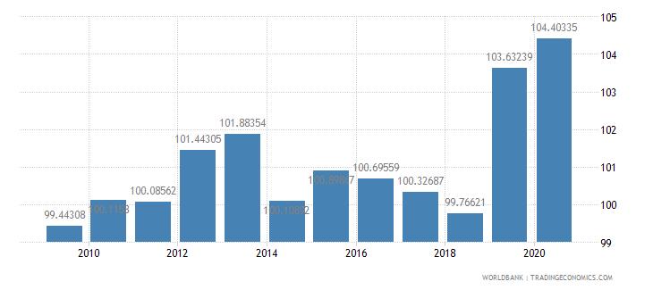 denmark net barter terms of trade index 2000  100 wb data