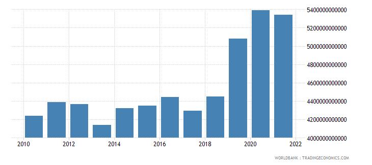 denmark net domestic credit current lcu wb data