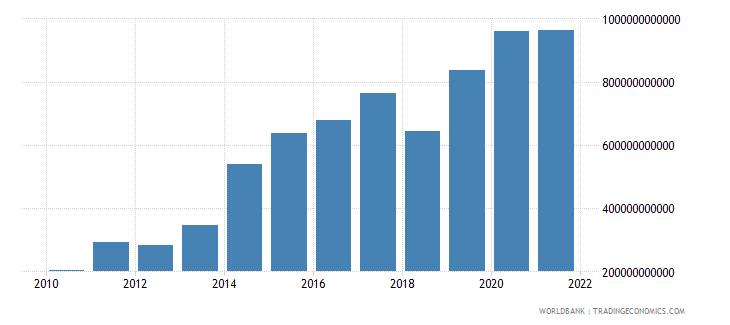 denmark net foreign assets current lcu wb data