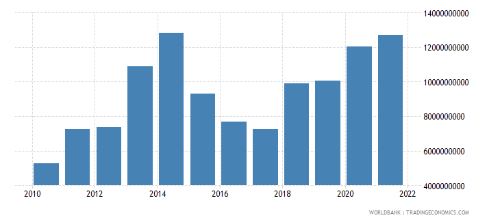 denmark net income from abroad us dollar wb data