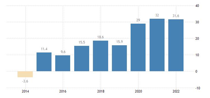 denmark net international investment position excluding non defaultable instruments eurostat data
