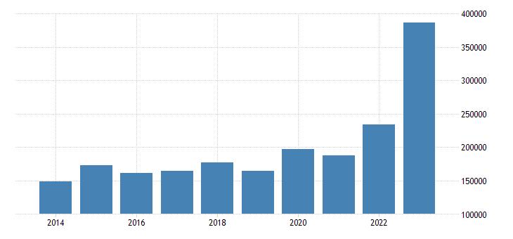 denmark net lending net borrowing eurostat data