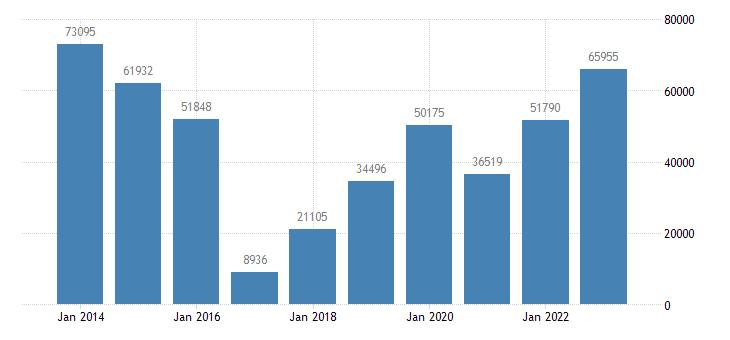 denmark net lending net borrowing financial corporations eurostat data