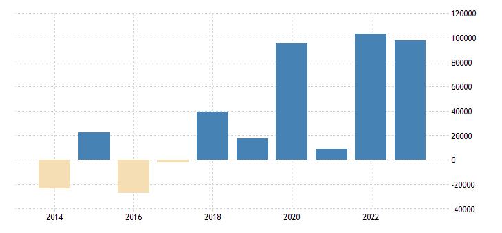denmark net lending net borrowing general gov eurostat data
