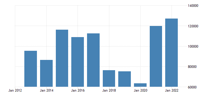 denmark net lending net borrowing non financial corporations eurostat data