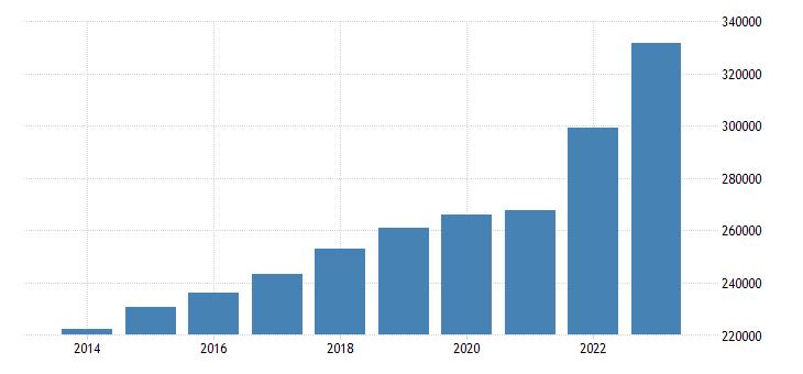 denmark net national income eurostat data