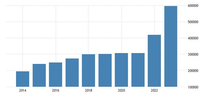 denmark net savings eurostat data