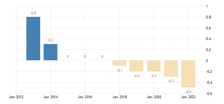 denmark net trade balance of energy products eurostat data