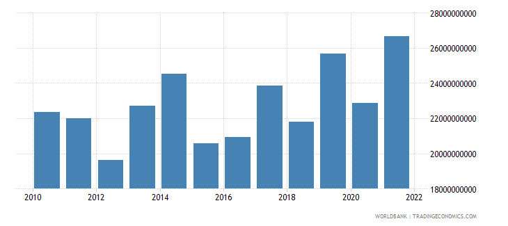 denmark net trade in goods and services bop us dollar wb data