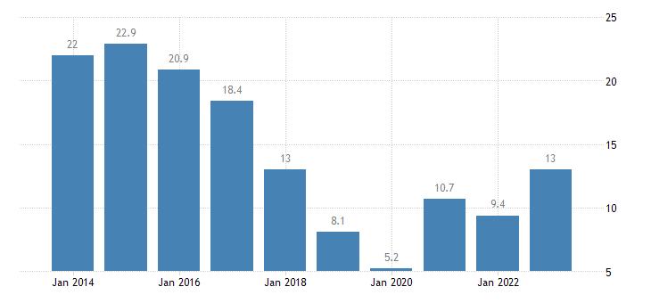 denmark nominal unit labour cost eurostat data
