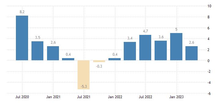 denmark nominal unit labour cost nulc eurostat data
