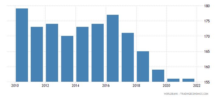 denmark number of neonatal deaths wb data