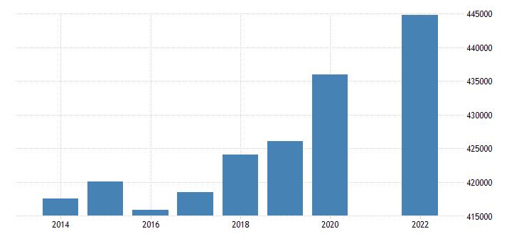 denmark number of touristic bedplaces eurostat data