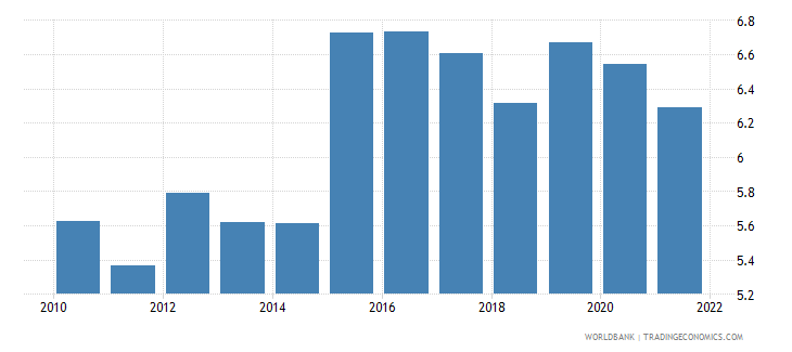 denmark official exchange rate lcu per us dollar period average wb data