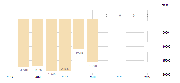 denmark other investment central bank eurostat data