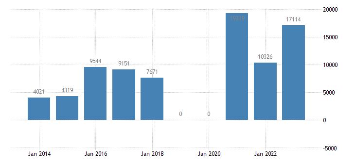 denmark other investment general gov eurostat data
