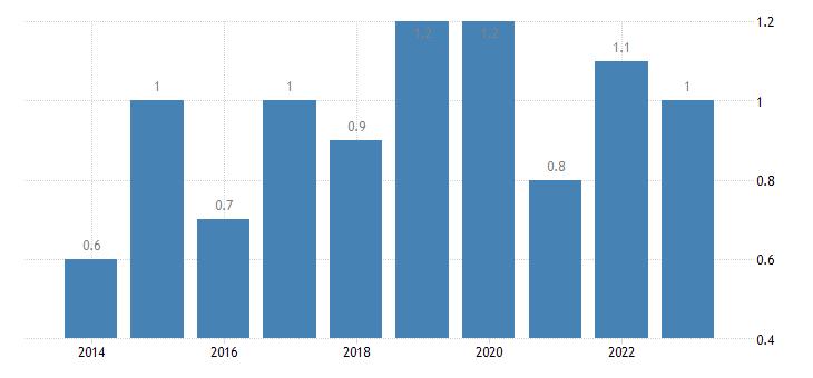 denmark overcrowding rate 65 years or over eurostat data