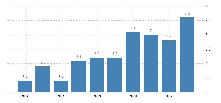 denmark overcrowding rate above 60percent of median equivalised income eurostat data