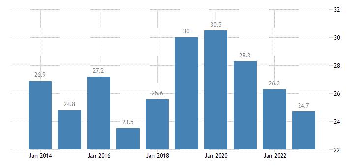 denmark overcrowding rate below 60percent of median equivalised income eurostat data
