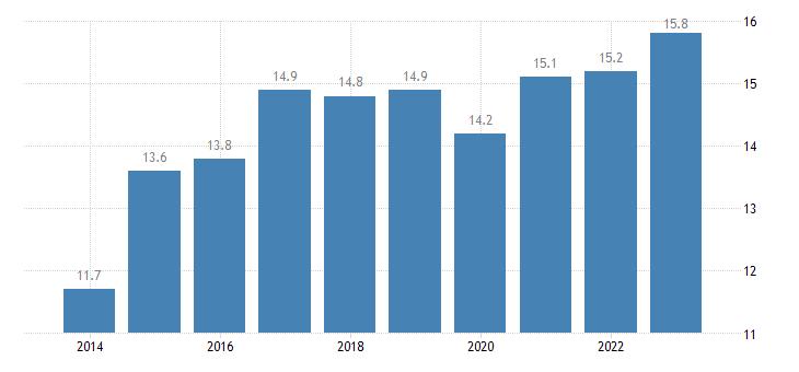 denmark overcrowding rate cities eurostat data