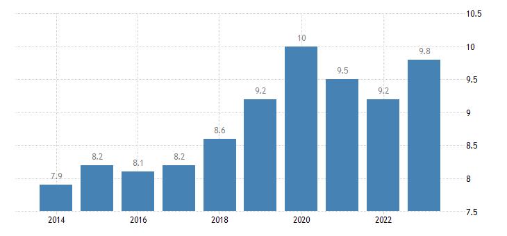 denmark overcrowding rate eurostat data