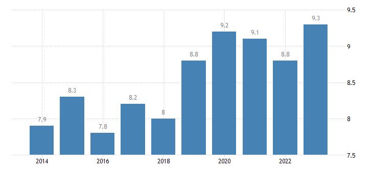 denmark overcrowding rate females eurostat data
