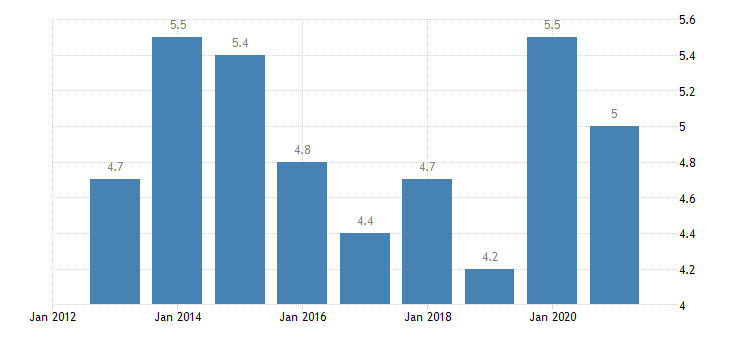 denmark overcrowding rate rural areas eurostat data