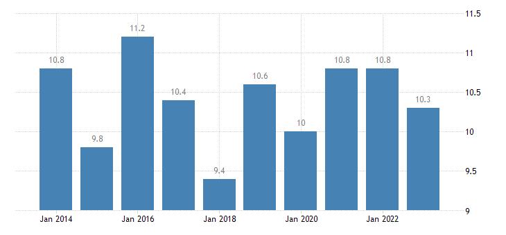 denmark overcrowding rate single person eurostat data