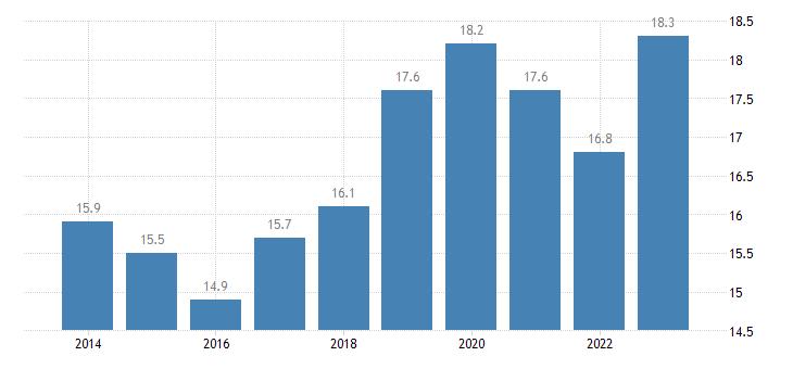 denmark overcrowding rate tenant rent at market price eurostat data