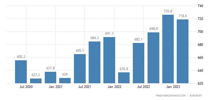 Denmark Part Time Employment