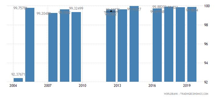denmark persistence to grade 5 female percent of cohort wb data