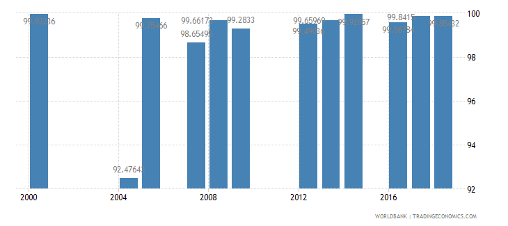 denmark persistence to grade 5 total percent of cohort wb data