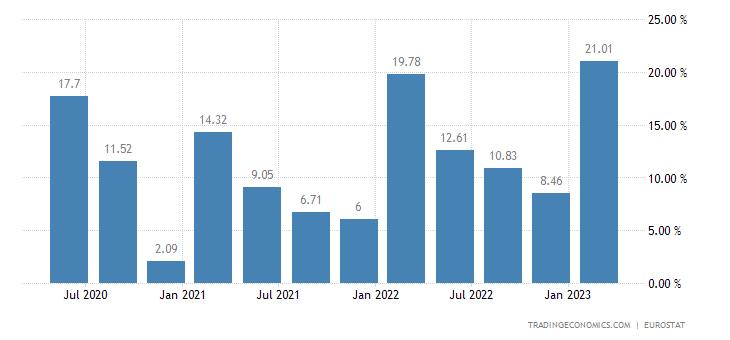 Denmark Gross Household Saving Rate