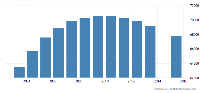 denmark population age 14 total wb data