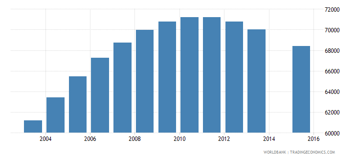 denmark population age 15 total wb data