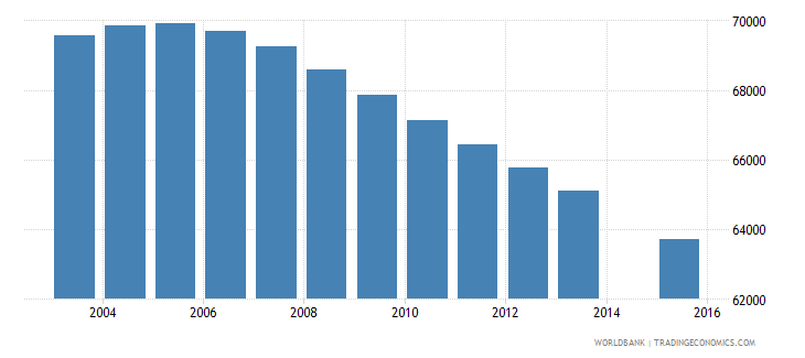denmark population age 9 total wb data