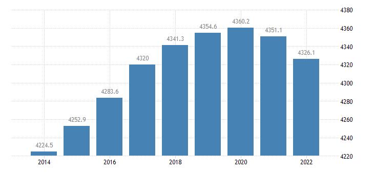 denmark population aged 15 74 eurostat data